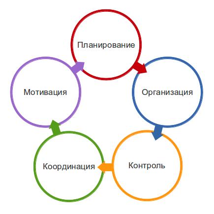 Планирование и организация поставок.